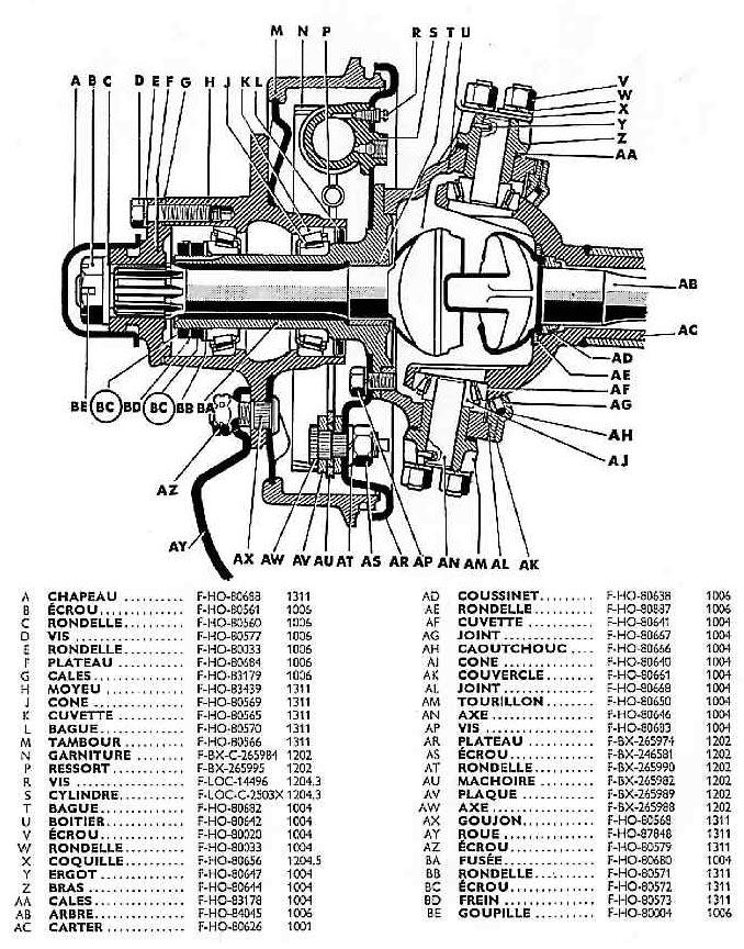 Pivot, fusée, moyeu, tambour de roue avant (coupe)